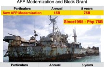 Plenary Interpellation re: BBL Block Grant vs. AFP Modernization
