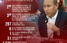 Magdalo Para Sa Pilipino Partylist is the 2nd Most Productive Partylist in House of Representatives in First Regular Session of the 17th Congress