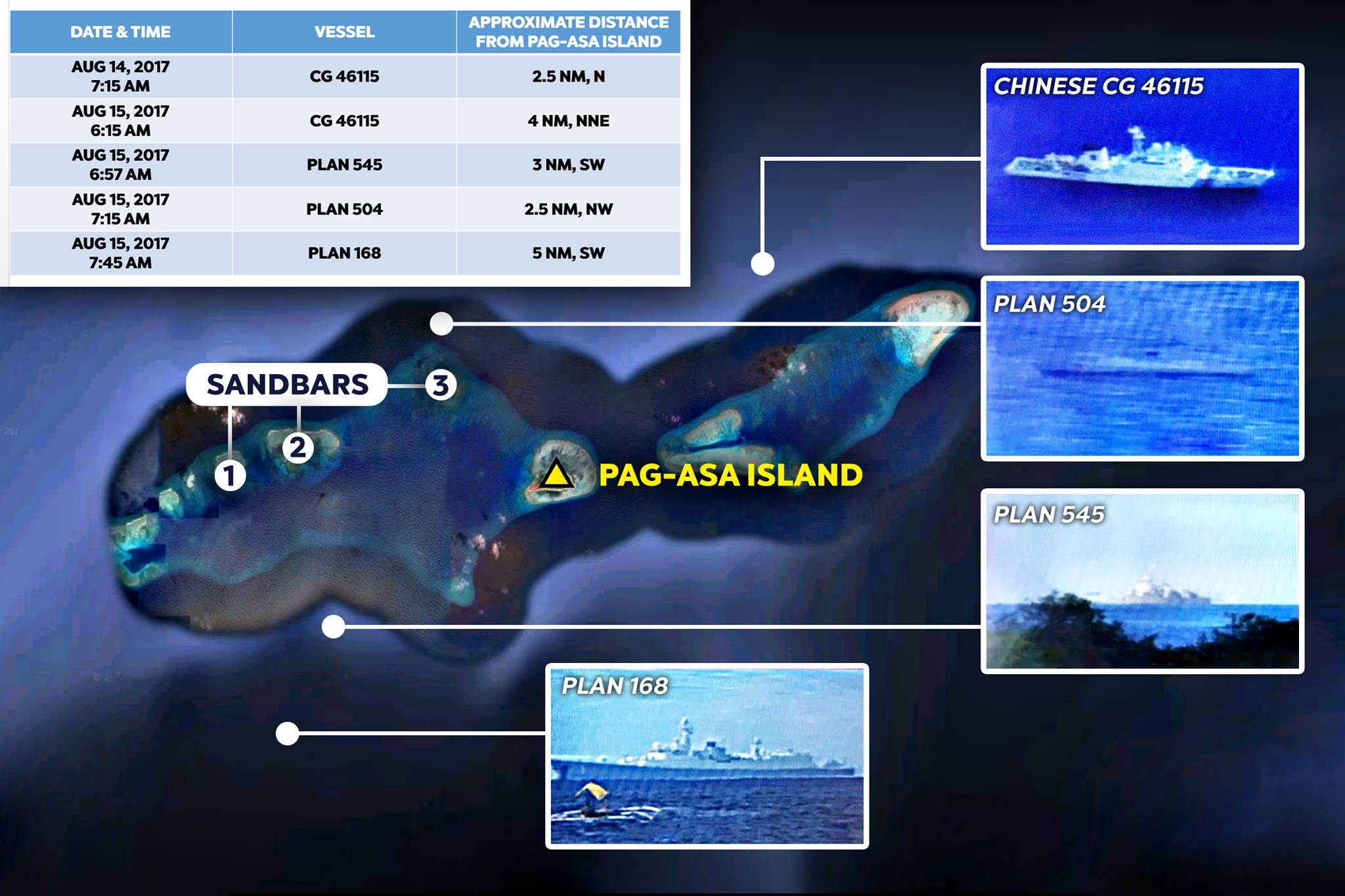 Suspicious massing up of Chinese Navy and Coast Guard and maritime militias north of Pag-asa Island, a threat to our interest in West Philippine Sea
